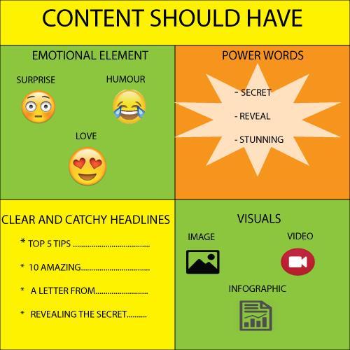 Các yếu tố của Viral Content