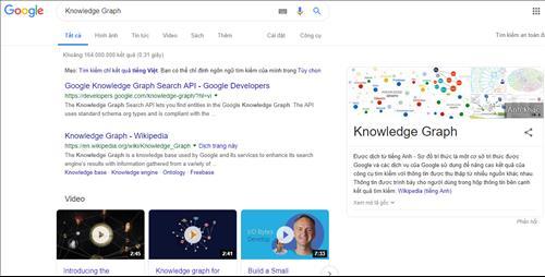 Sơ đồ tri thức về Knowledge Graph.