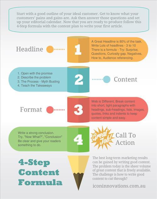Công thức tạo Content 4 bước