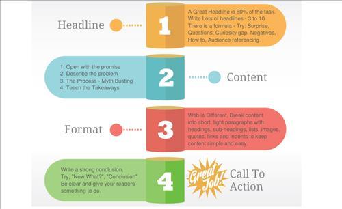 Content Formula: Công thức viết Content 4 bước đơn giản