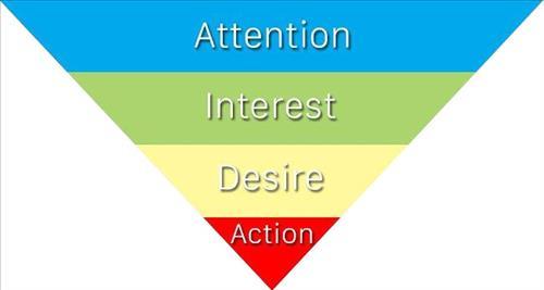 AIDA là gì: Các ví dụ về Công thức AIDA viết quảng cáo hiệu quả