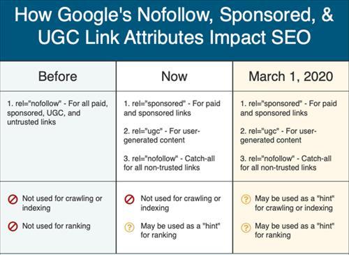 Các liên kết Nofollow, Sponsored và UGC tác động đến SEO như thế nào?