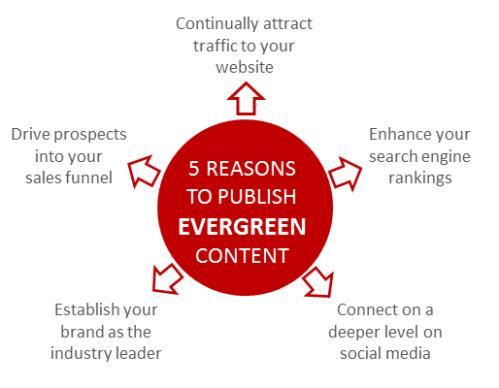 9 cách tối đa lợi ích của Evergreen Content trong Content marketing