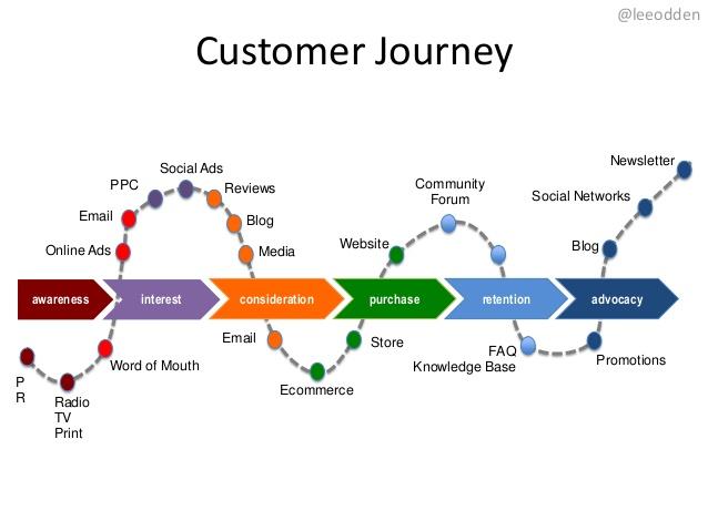 Customer Journey là gì? Hướng dẫn cách tích hợp SEO vào Hành trình khách hàng