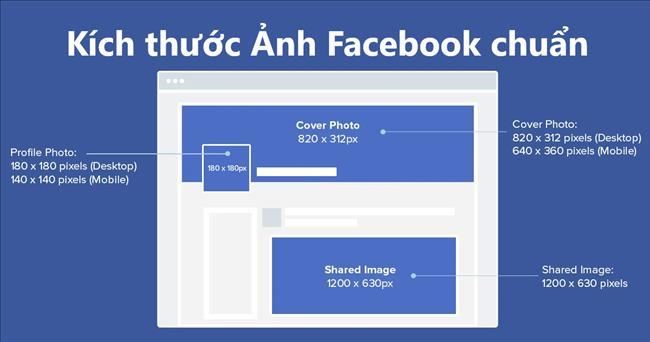 Kích thước ảnh Facebook chuẩn và đầy đủ nhất 2021 (Cập nhật)