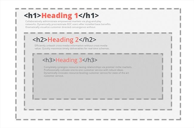dùng thẻ heading cấu trúc bài viết