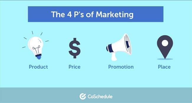 Marketing là gì? Hướng dẫn cơ bản về tiếp thị hiện đại mới nhất 2021