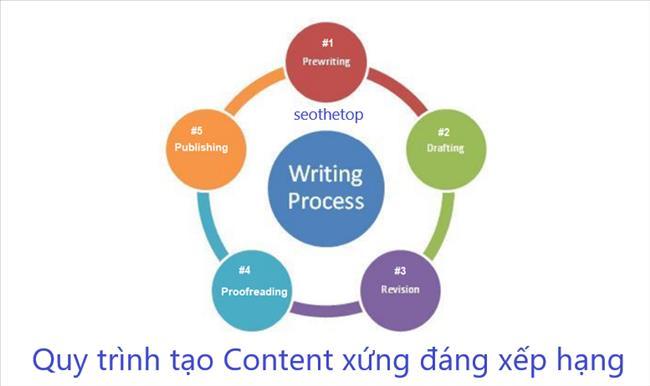 Content là gì? Quy trình tạo Content xứng đáng xếp hạng (5 bước)