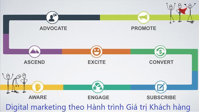 Mẫu chiến lược Digital marketing theo Hành trình giá trị khách hàng