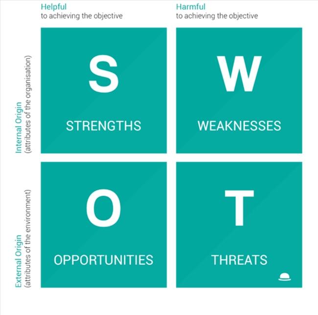 Biểu đồ SWOT