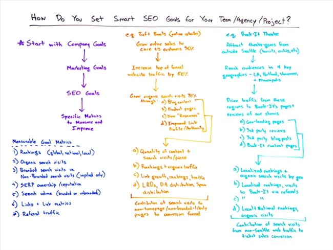Minh họa về Thiết lập mục tiêu SEO Smart của Moz