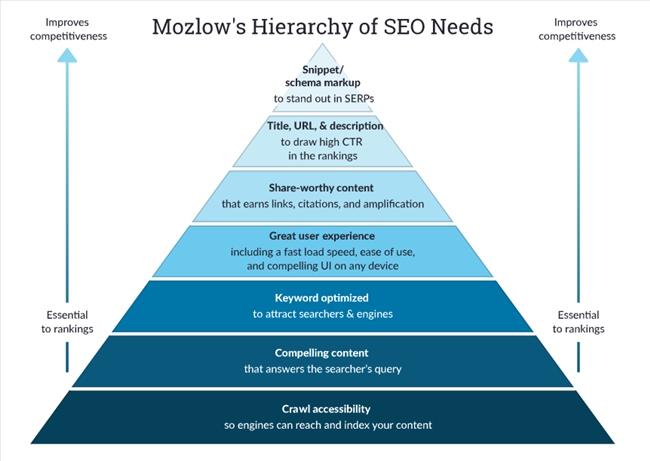 Mozlow: 7 bước thực hiện SEO thành công