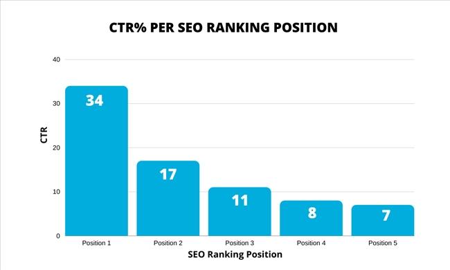 70% click cho 5 kết quả đầu tiên trong trang tìm kiếm