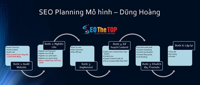 8 bước lập kế hoạch SEO website