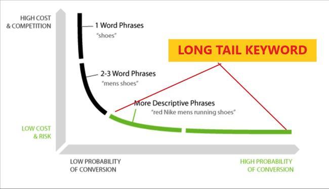 Long-tail Keyword là gì? Cách tìm và sử dụng từ khóa đuôi dài hiệu quả