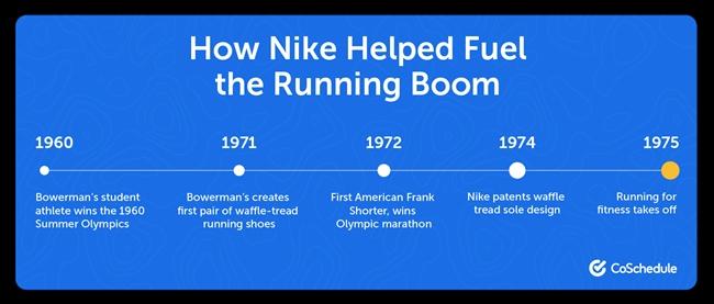 Chiến lược Marketing của Nike