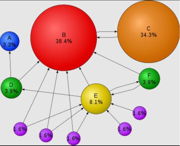 Pagerank hình thành từ thuật toán toán học dựa trên webgraph