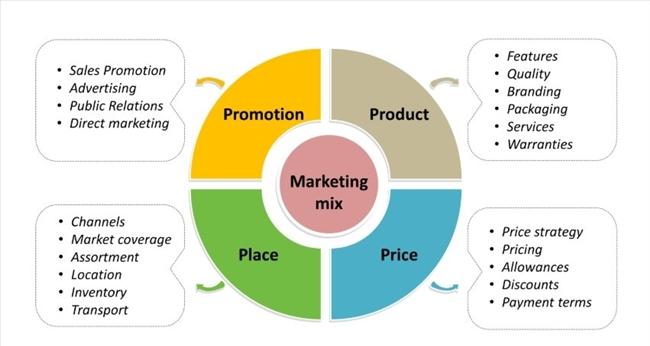 Marketing Mix 4P truyền thống
