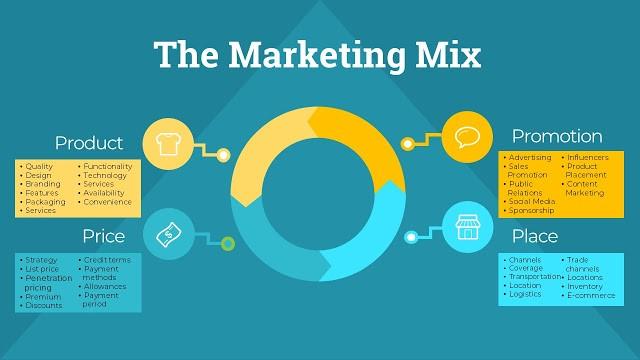 Mô hình chiến lược marketing mix