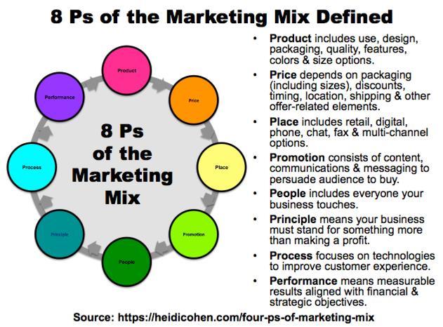 8P của Marketing Mix do Heidi Cohen xác định