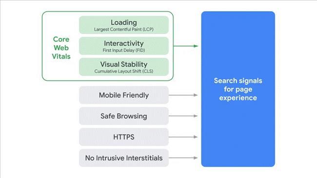 Core Web Vitals là gì? Tối ưu trải nghiệm trang để xếp hạng cao trong Google