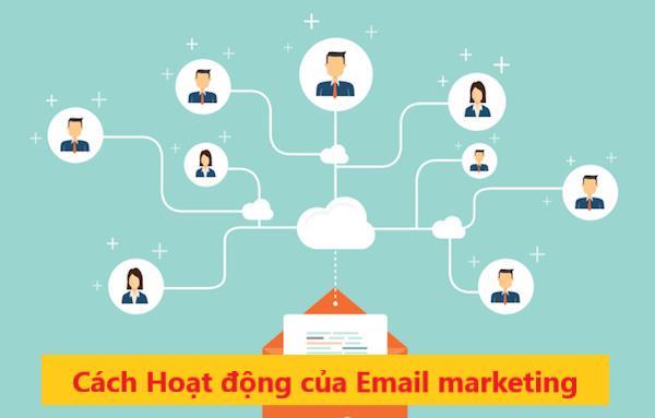 Cách hoạt động của email marketing