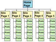 Cấu trúc SILO - Cách tổ chức Silo hiệu quả cho Website