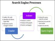 Công cụ tìm kiếm hoạt động như thế nào? Tìm hiểu Crawling, Indexing và Ranking là gì?