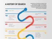 Search Engine: Lịch sử Google Search và SEO 23 năm qua