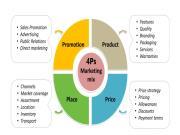 4P Trong Marketing Mix: Cách sử dụng 4p cho chiến lược tiếp thị thành công